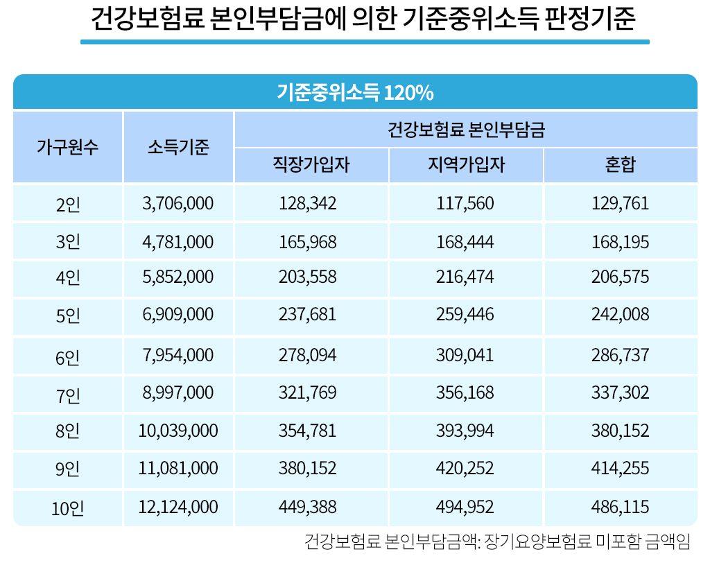 정부지원 기준중위소득 120%